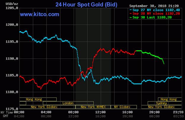 Diễn biến thị trường vàng ngày 01/10/2018