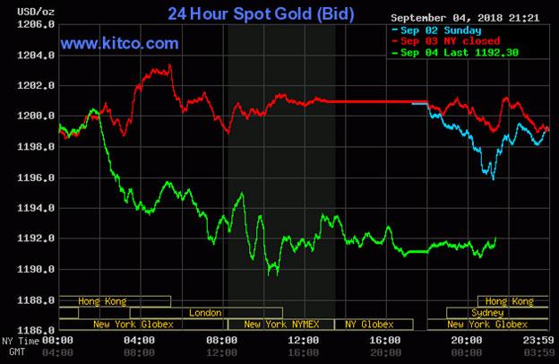 Diễn biến thị trường vàng ngày 05/09/2018