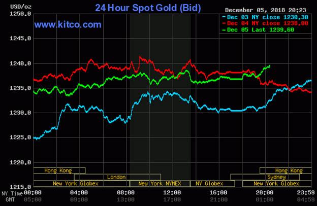 Diễn biến thị trường vàng ngày 06/12/2018