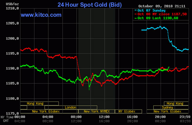 Diễn biến thị trường vàng ngày 10/10/2018