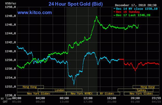 Diễn biến thị trường vàng ngày 18-12-2018