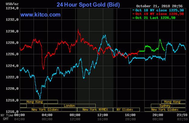 Diễn biến thị trường vàng ngày 22/10/2018