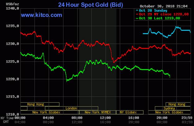 Diễn biến thị trường vàng ngày 31/10/2018