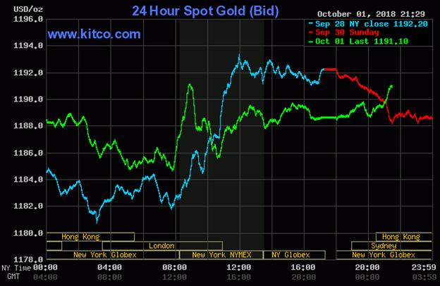 Diễn biến thị trường vàng ngày 02/10/2018