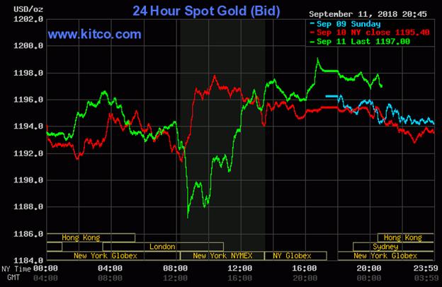 Diễn biến thị trường vàng ngày 12/09/2018