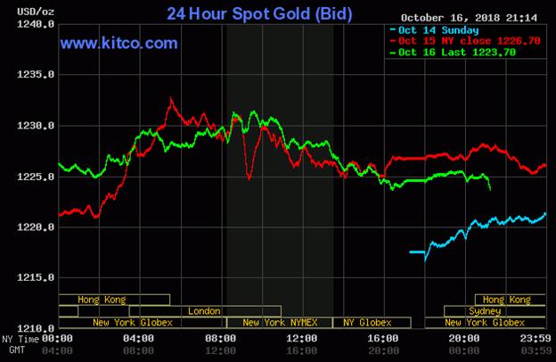 Diễn biến thị trường vàng ngày 17/10/2018