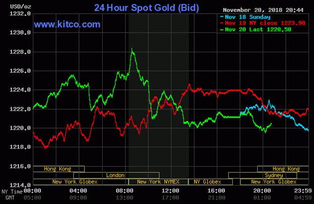 Diễn biến thị trường vàng ngày 21/11/2018