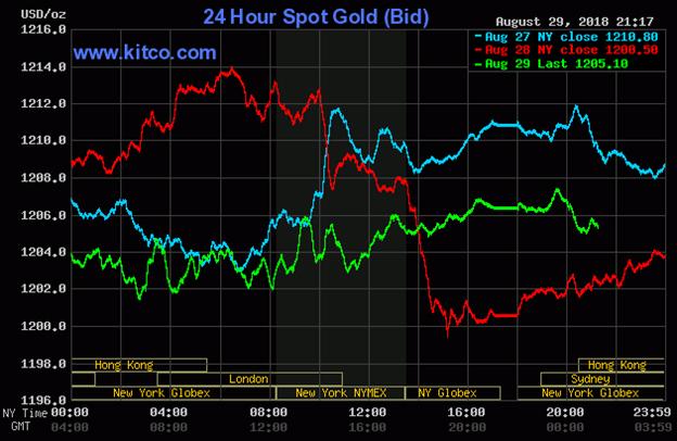 Diễn biến thị trường vàng ngày 30/08/2018