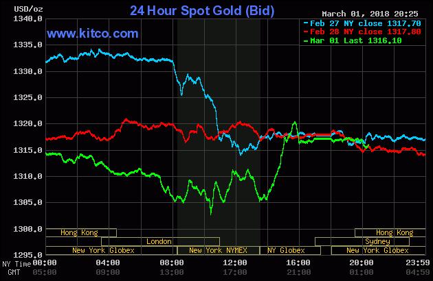 Diễn biến thị trường vàng ngày 02/03/2018