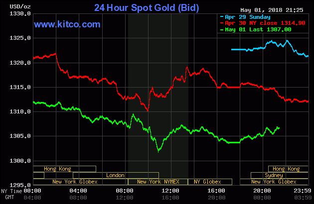 Diễn biến thị trường vàng ngày 02/05/2018