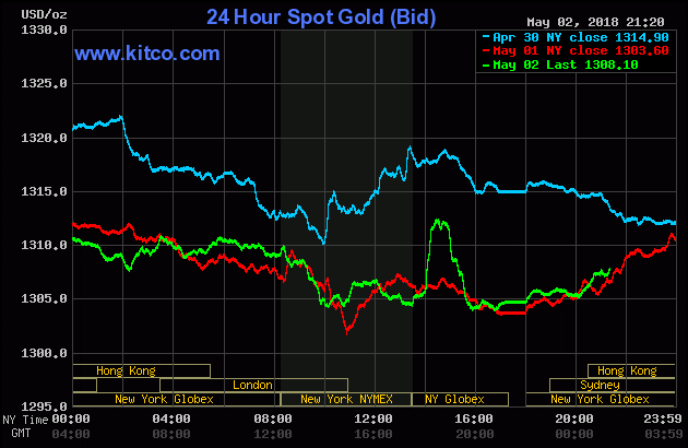 Diễn biến thị trường vàng ngày 03/05/2018