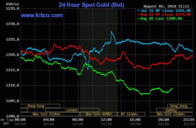 Diễn biến thị trường vàng ngày 03/08/2018