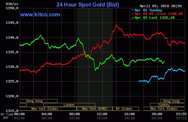 Diễn biến thị trường vàng ngày 04/04/2018