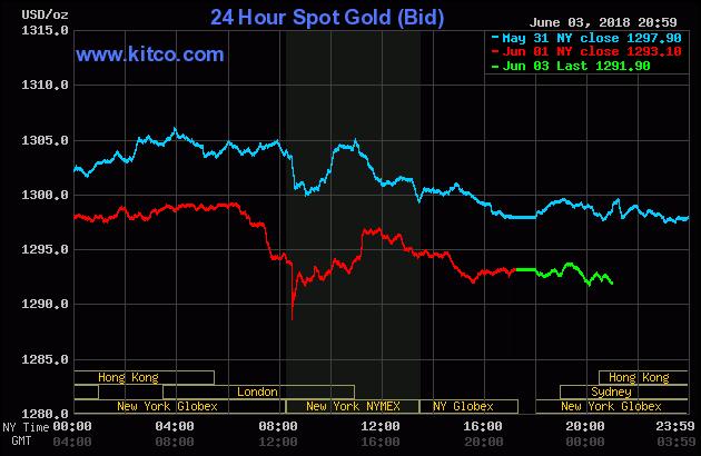 Diễn biến thị trường vàng ngày 04/06/2018