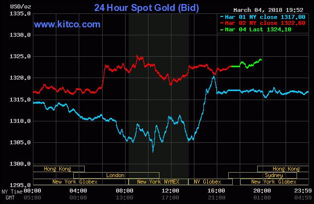 Diễn biến thị trường vàng ngày 05/03/2018
