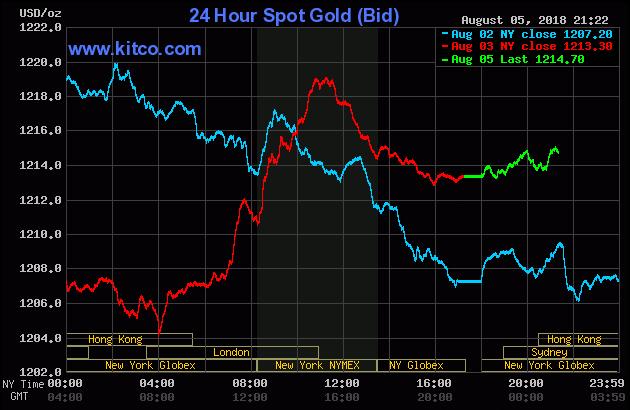 Diễn biến thị trường vàng ngày 06/08/2018