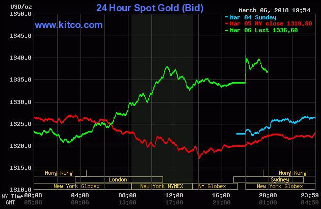 Diễn biến thị trường vàng ngày 07/03/2018