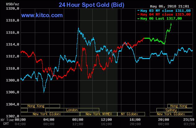 Diễn biến thị trường vàng ngày 07/05/2018