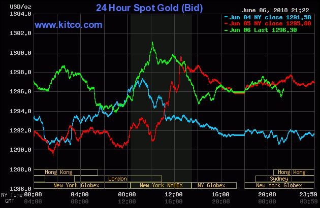 Diễn biến thị trường vàng ngày 07/06/2018