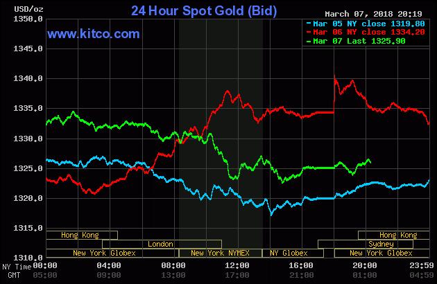 Diễn biến thị trường vàng ngày 08/03/2018