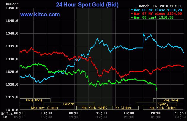 Diễn biến thị trường vàng ngày 09/03/2018