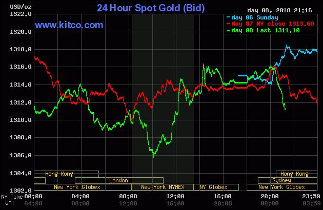 Diễn biến thị trường vàng ngày 09/05/2018