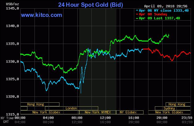 Diễn biến thị trường vàng ngày 10/04/2018