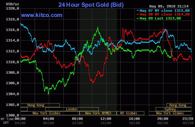 Diễn biến thị trường vàng ngày 10/05/2018