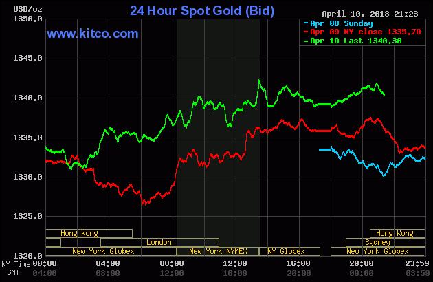Diễn biến thị trường vàng ngày 11/04/2018