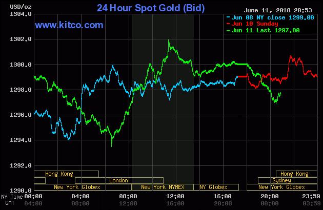 Diễn biến thị trường vàng ngày 12/06/2018