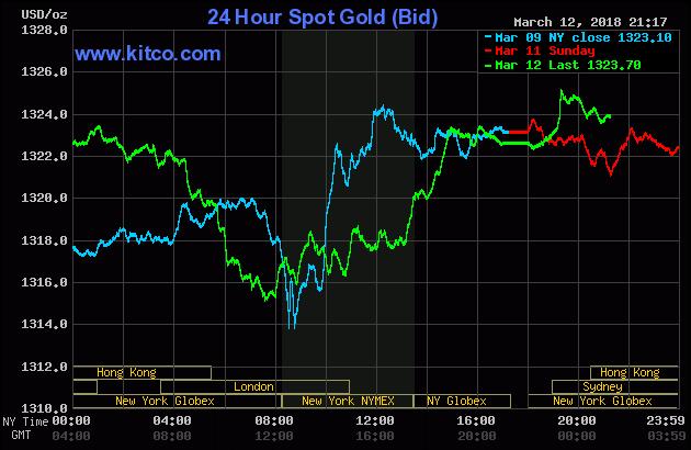 Diễn biến thị trường vàng ngày 13/03/2018
