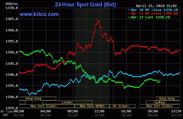 Diễn biến thị trường vàng ngày 13/04/2018