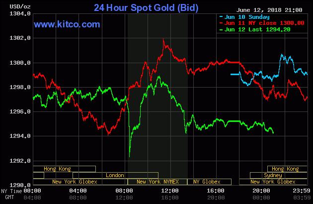Diễn biến thị trường vàng ngày 13/06/2018