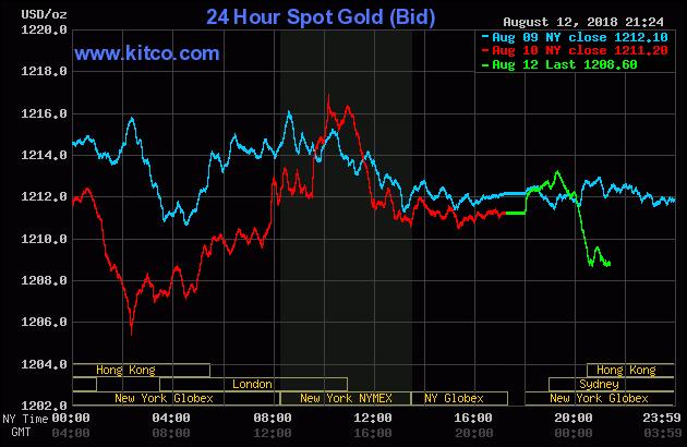 Diễn biến thị trường vàng ngày 13/08/2018
