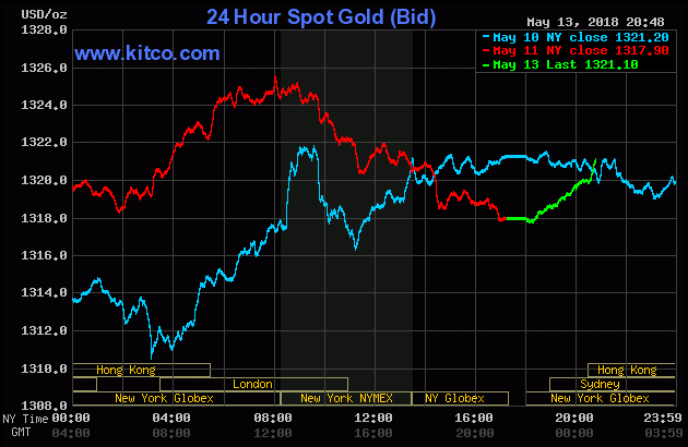 Diễn biến thị trường vàng ngày 14/05/2018