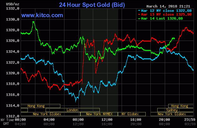 Diễn biến thị trường vàng ngày 15/03/2018