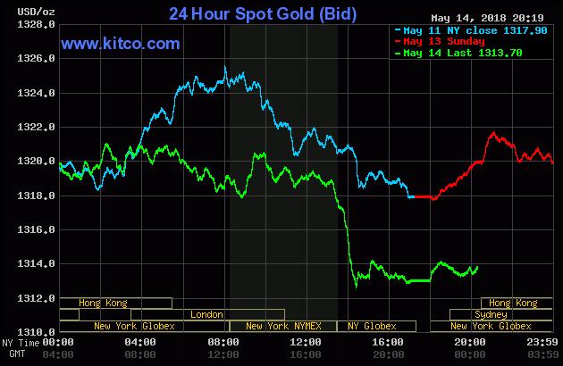 Diễn biến thị trường vàng ngày 15/05/2018
