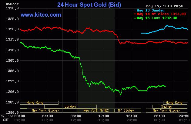 Diễn biến thị trường vàng ngày 16/05/2018