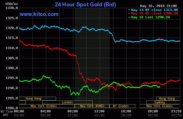Diễn biến thị trường vàng ngày 17/05/2018