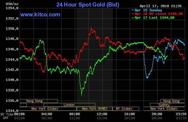 Diễn biến thị trường vàng ngày 18/04/2018