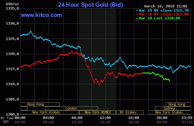 Diễn biến thị trường vàng ngày 19/03/2018