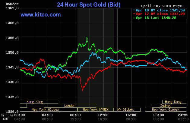 Diễn biến thị trường vàng ngày 19/04/2018