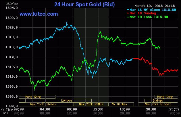 Diễn biến thị trường vàng ngày 20/03/2018