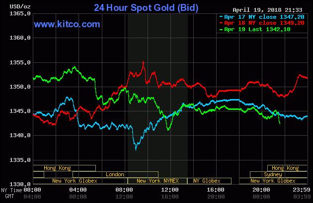 Diễn biến thị trường vàng ngày 20/04/2018