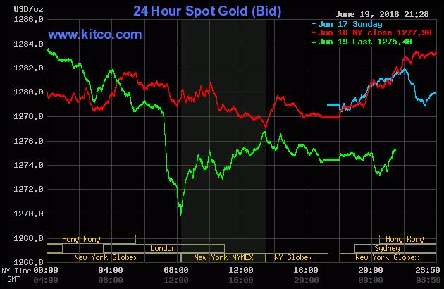 Diễn biến thị trường vàng ngày 20/06/2018