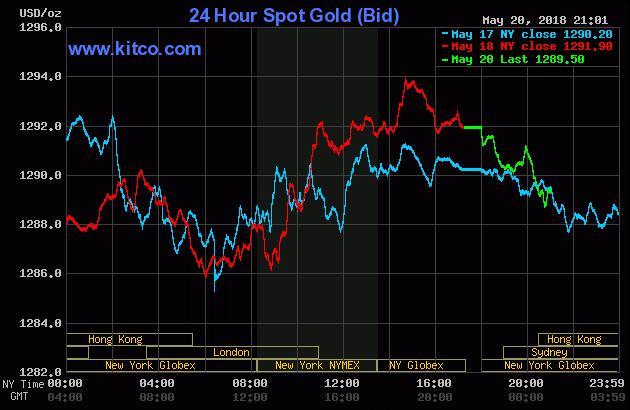 Diễn biến thị trường vàng ngày 21/05/2018
