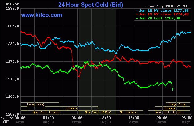 Diễn biến thị trường vàng ngày 21/06/2018