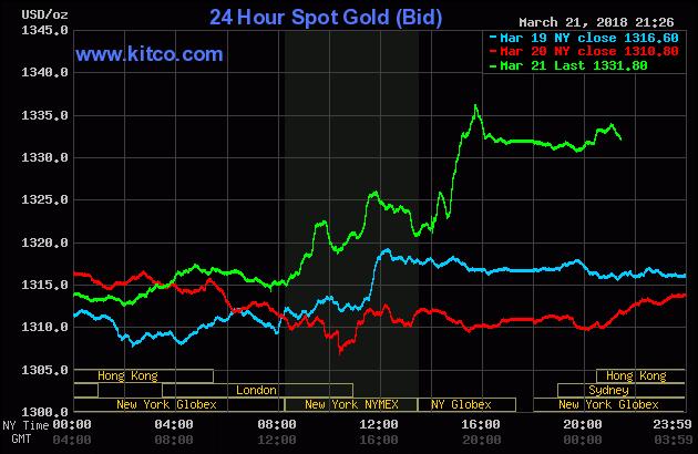 Diễn biến thị trường vàng ngày 22/03/2018