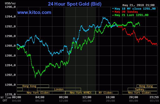 Diễn biến thị trường vàng ngày 22/05/2018