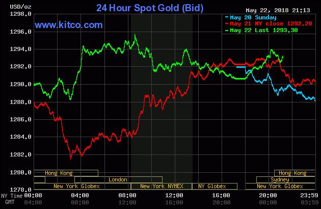 Diễn biến thị trường vàng ngày 23/05/2018